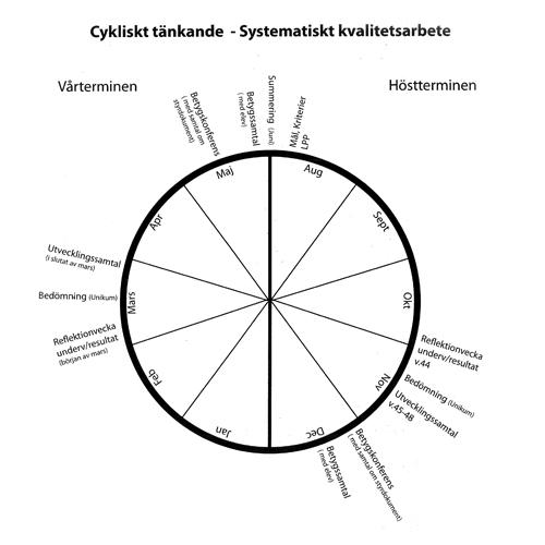 cykliskt_tankande